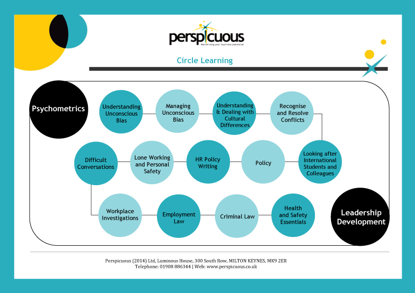 Perspicuous Circle Learning