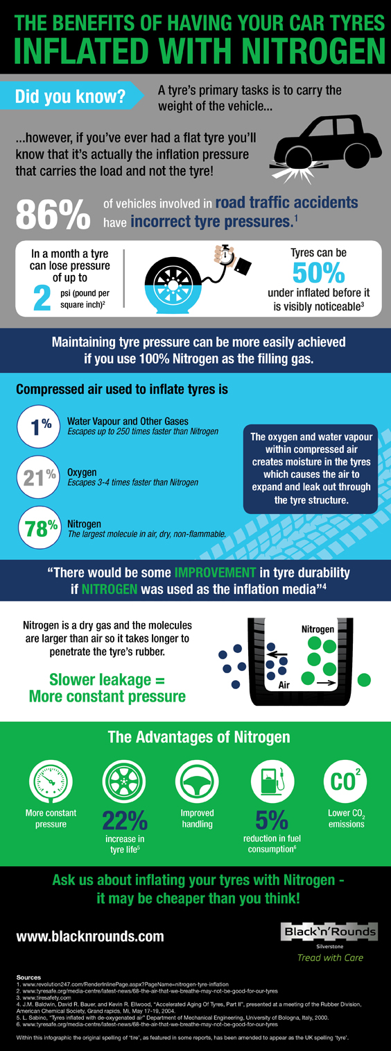 Black 'n' Rounds Nitrogen Infographic