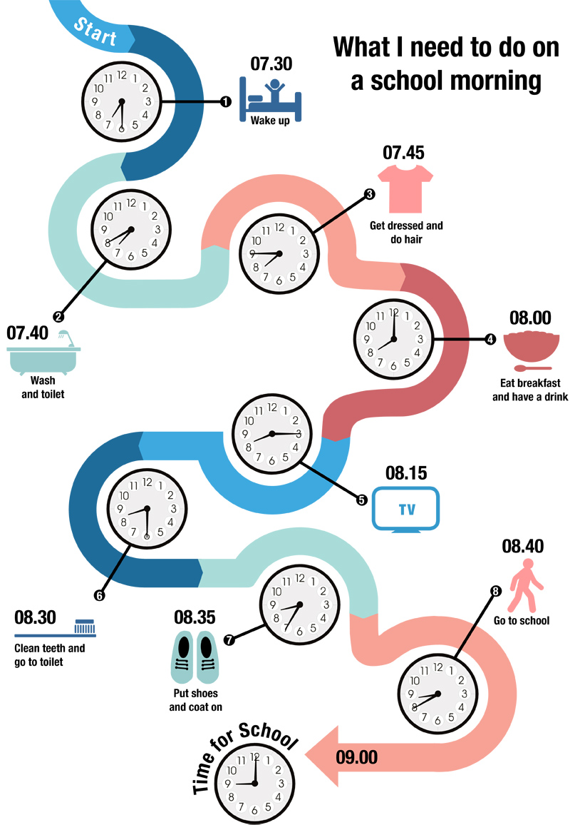 Ready for school infographic