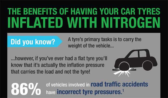 Nitrogen Infographic